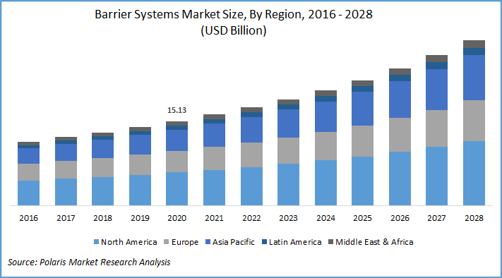Barrier Systems Market Report