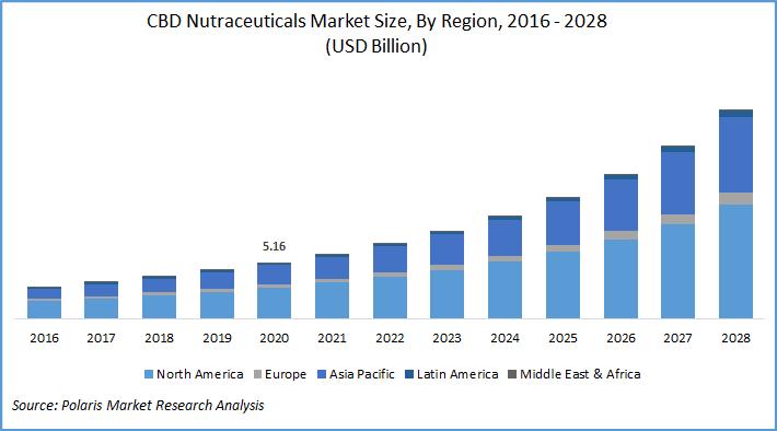 cannabidiol nutraceuticals market