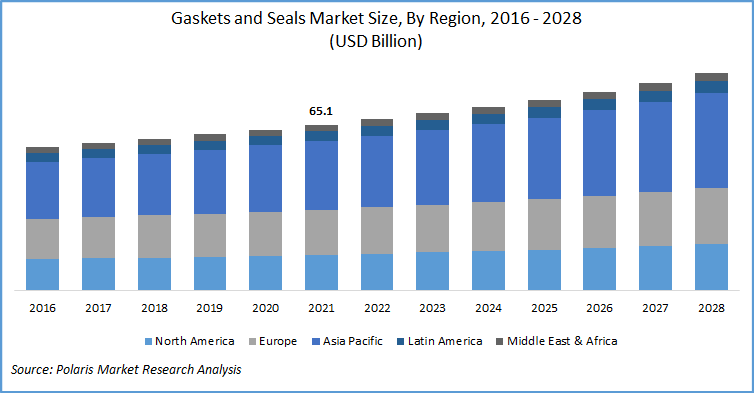 Gaskets and Seals Market Report
