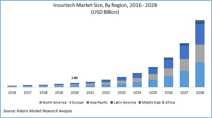 Insurtech Market Report