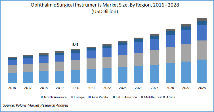 Ophthalmic Surgical Instruments Market Report