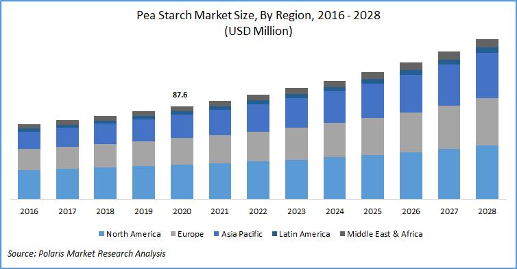 Pea Starch Market Report