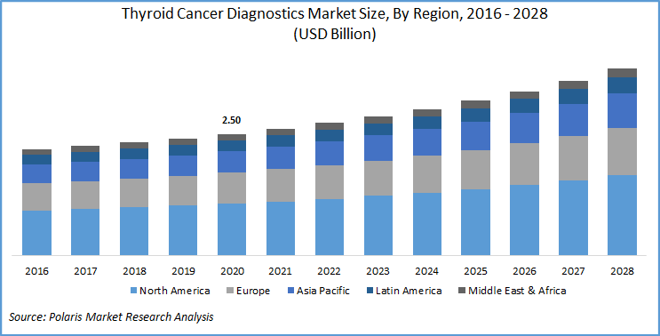 Thyroid Cancer Diagnostics Market Report