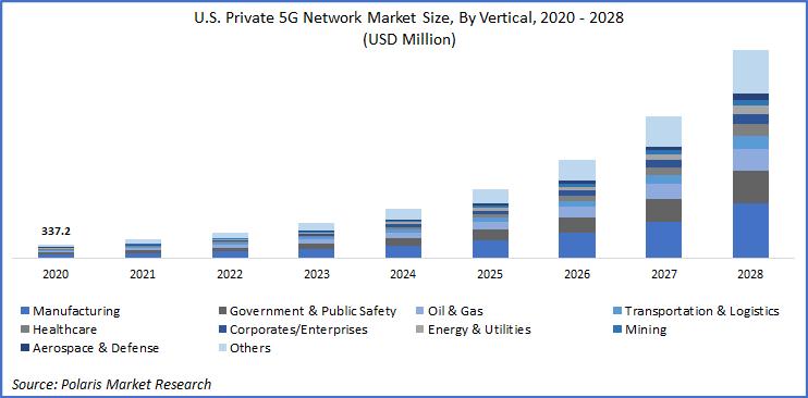 Private 5G Network Market