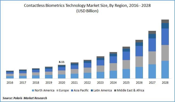 Contactless Biometrics Technology Market till 2028