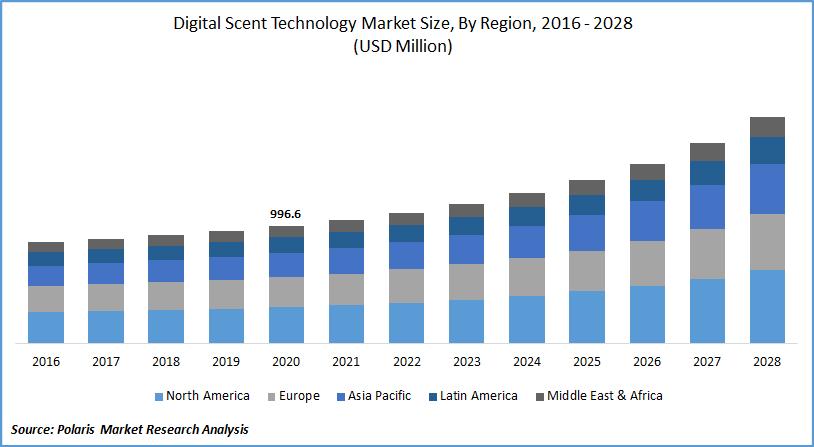 Digital Scent Technology Market Estimate till 2028