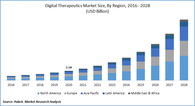 Digital Therapeutics Market Analysis & Segment Forecast till 2028