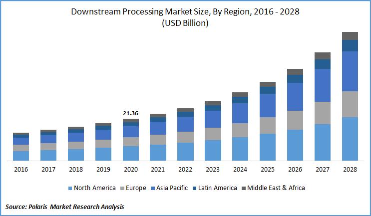 Downstream Processing Market Estimate till 2028