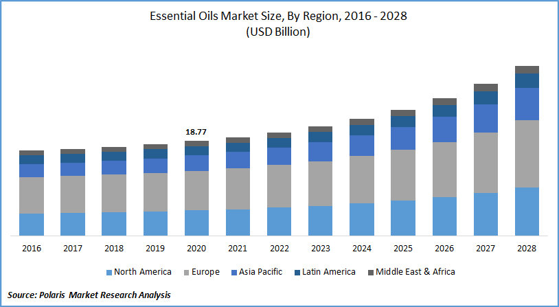 Essential Oils Market Forecast to 2028