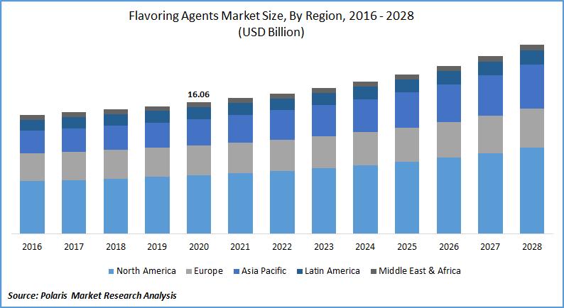 Flavoring Agents Market Forecast till 2028