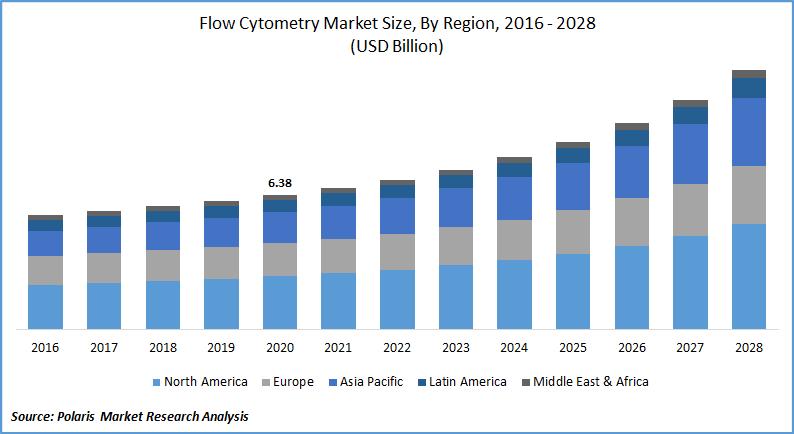 Flow Cytometry Market Estimates till 2028
