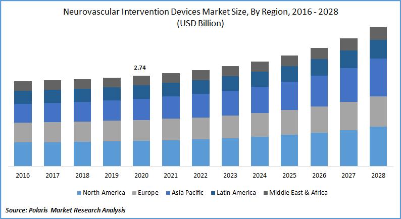 Neurovascular Intervention Devices Market Estimates till 2028