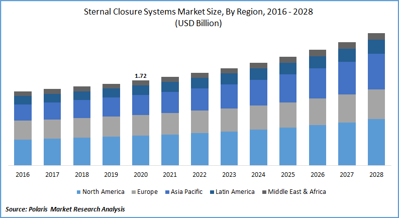 Sternal Closure Systems Market till 2028