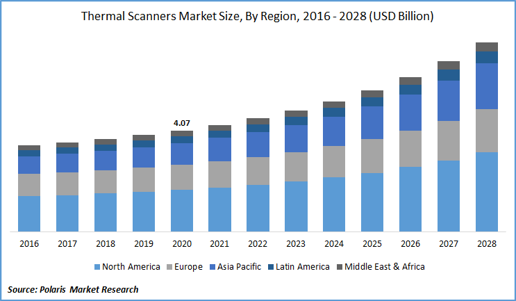 Thermal Scanners Market Report till 2028