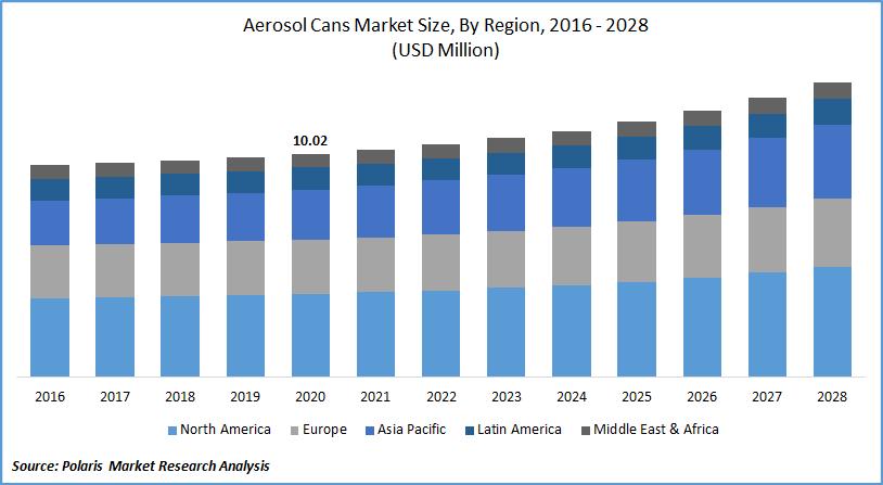 Aerosol Cans Market Estimates till 2028