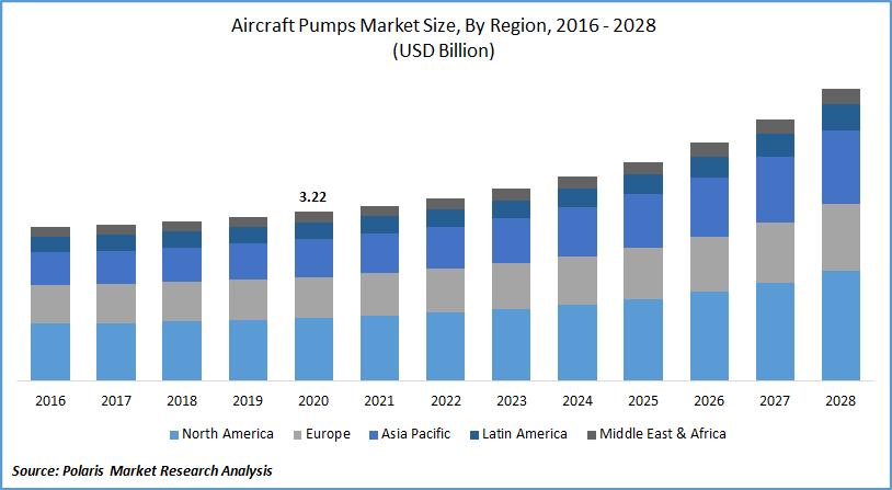 Aircraft Pumps Market Estimates till 2028