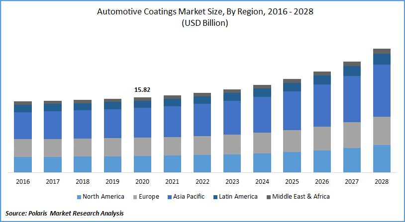 Automotive Coatings Market Size