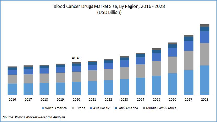 Blood Cancer Drugs Market Forecast till 2028