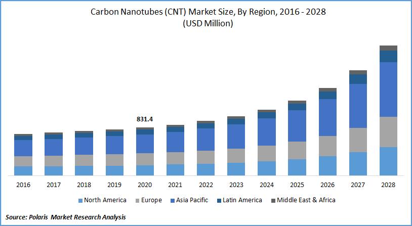 Carbon Nanotubes Market Forecast till 2028