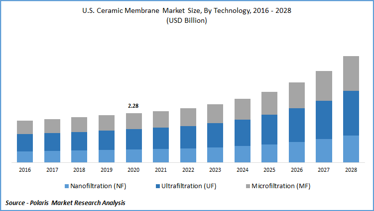 Ceramic Membrane Market Report