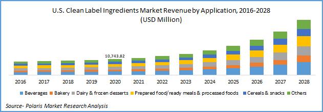 Clean Label Ingredients Market Estimates till 2028