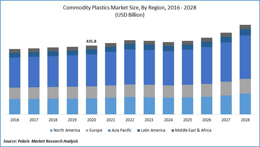 Commodity Plastics Market Report