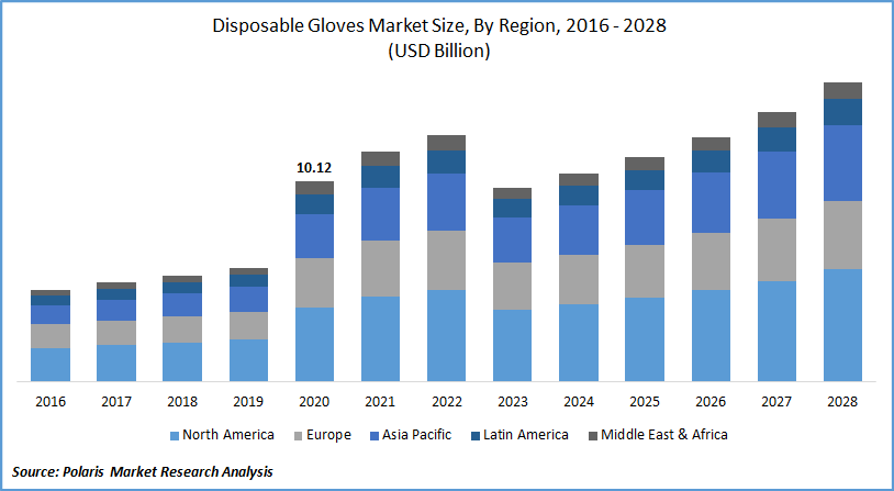 Disposable Gloves Market Forecast till 2028