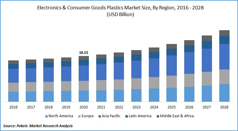 Electronics & Consumer Goods Plastics Market Size