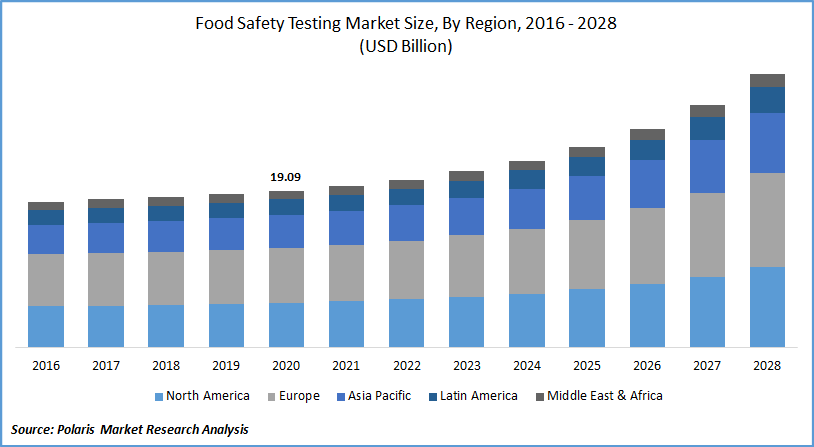 Food Safety Testing Market Forecast till 2028
