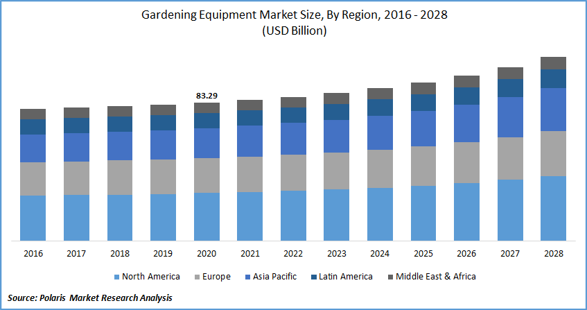 Gardening Equipment Market Report