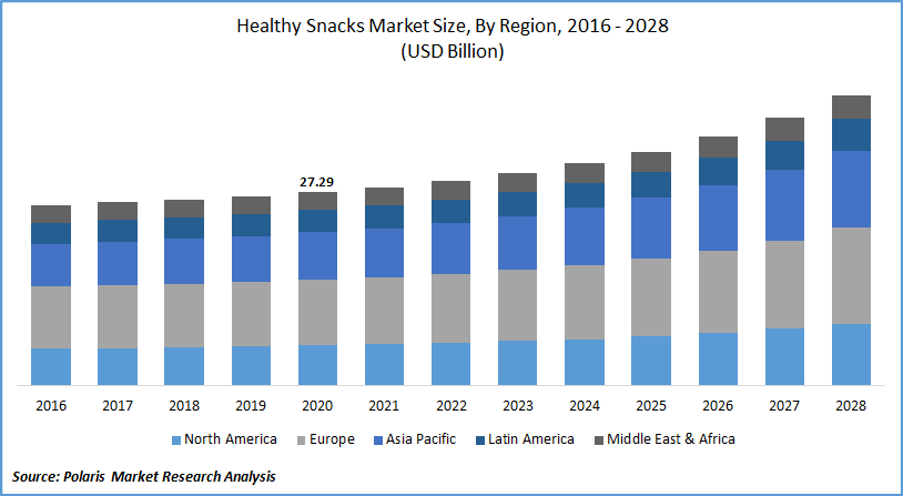 Healthy Snacks Market Size