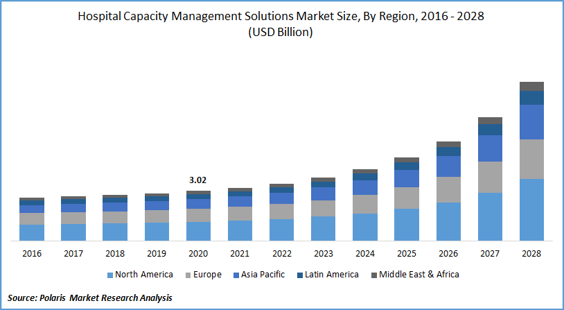 Hospital Capacity Management Solutions Market Forecast till 2028