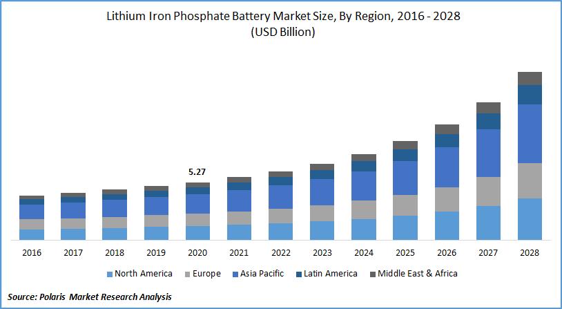 Lithium Iron Phosphate Battery Market Size