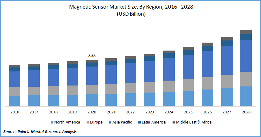 Magnetic Sensor Market Report