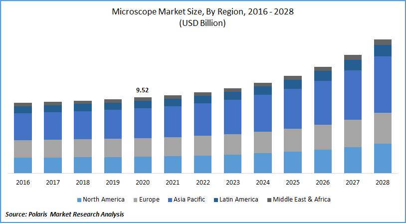 Microscope Market Size