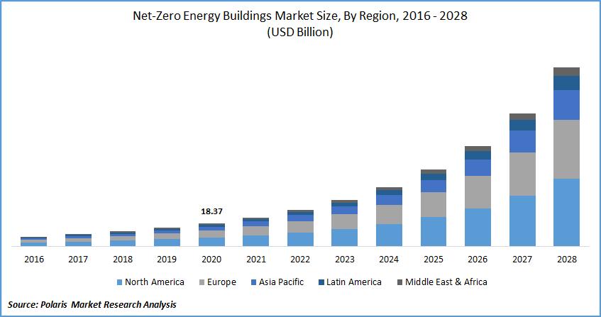 Net-Zero Energy Buildings Market Report