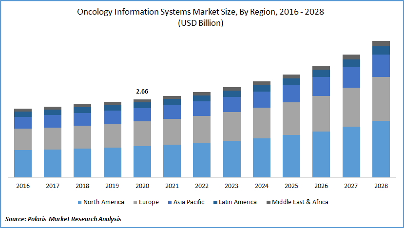 Oncology Information Systems Market Forecast till 2028