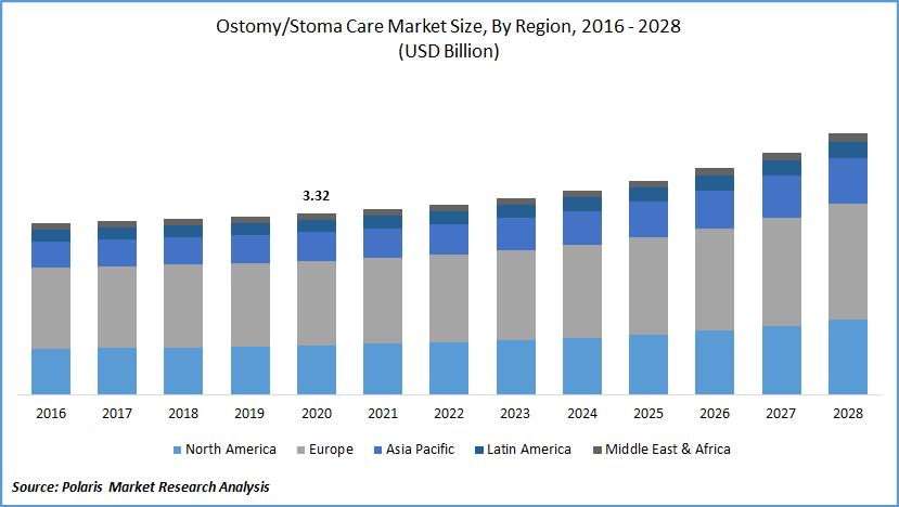 Ostomy Care Market Report