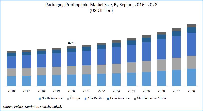 Packaging Printing Inks Market Sizr