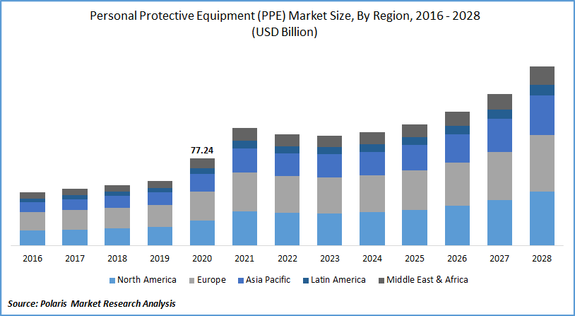 Personal Protective Equipment (PPE) Market Forecast till 2028