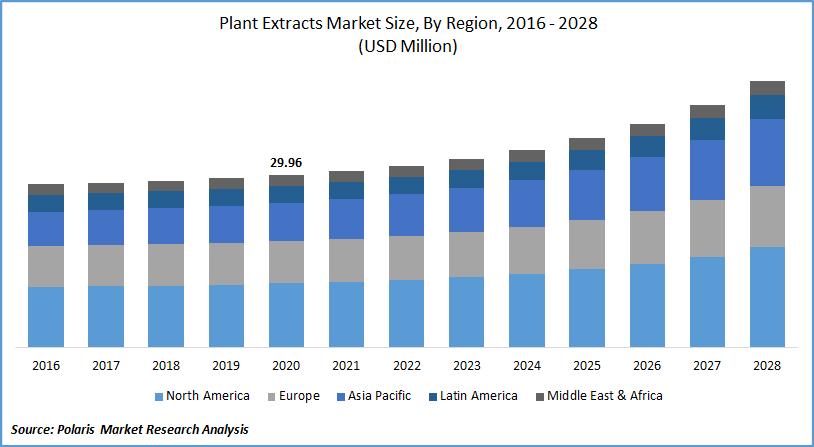 Plant Extracts Market Forecast till 2028