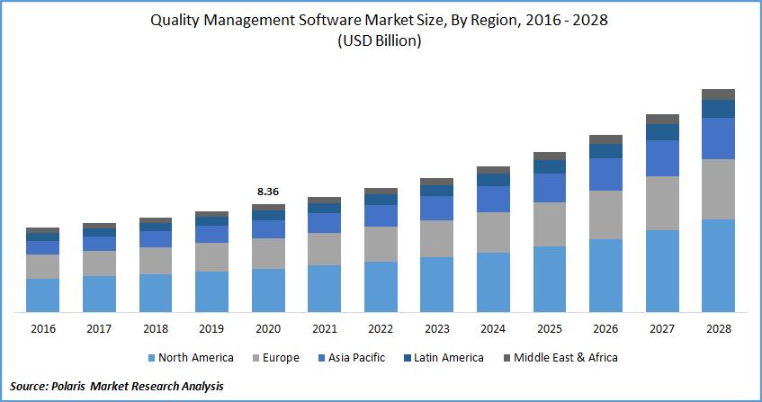 Quality Management Software Market Report