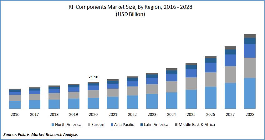 RF Components Market Size