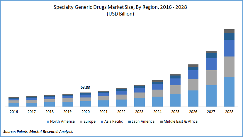 Specialty Generic Drugs Market Size