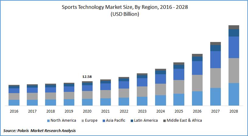 Sports Technology Market Forecast till 2028