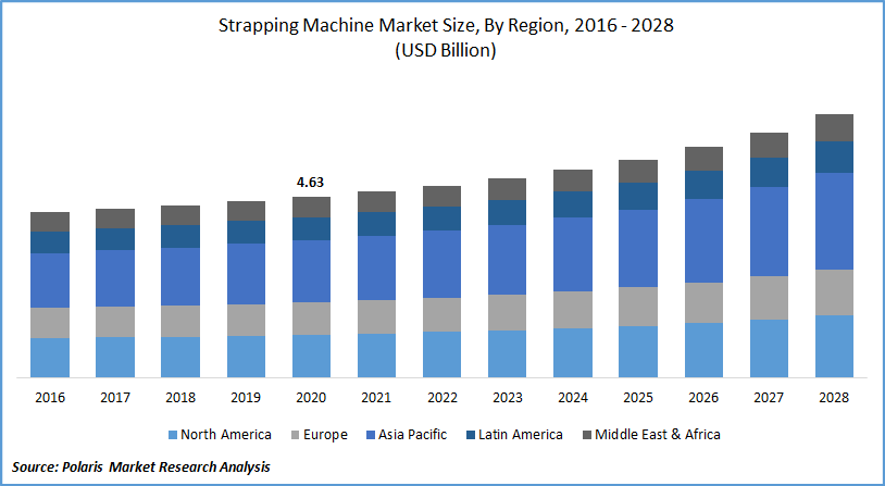 Strapping Machine Market Report