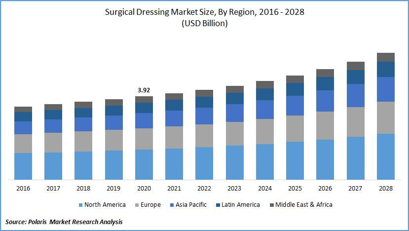 Surgical Dressing Market Size