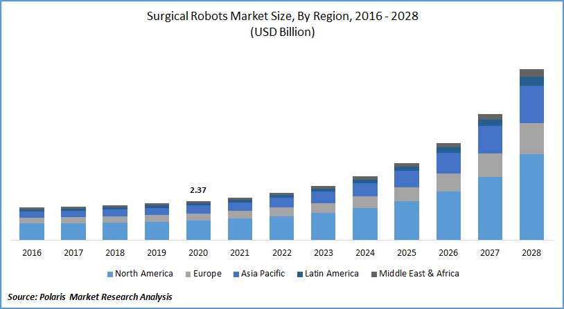 Surgical Robots Market Forecast till 2028