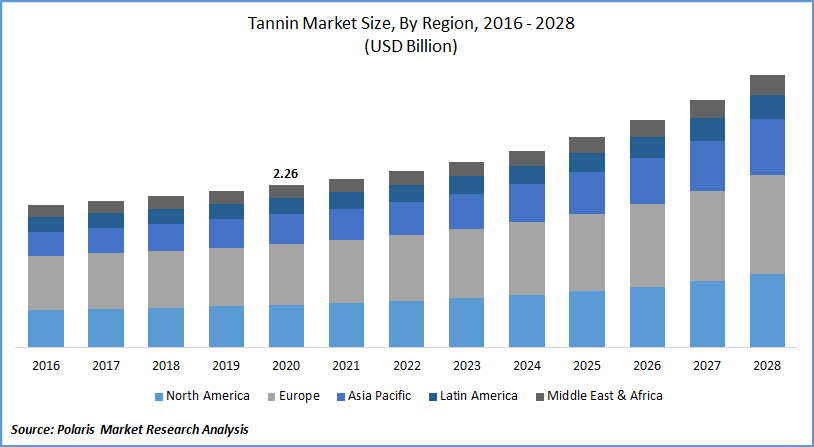 Tannin Market Report