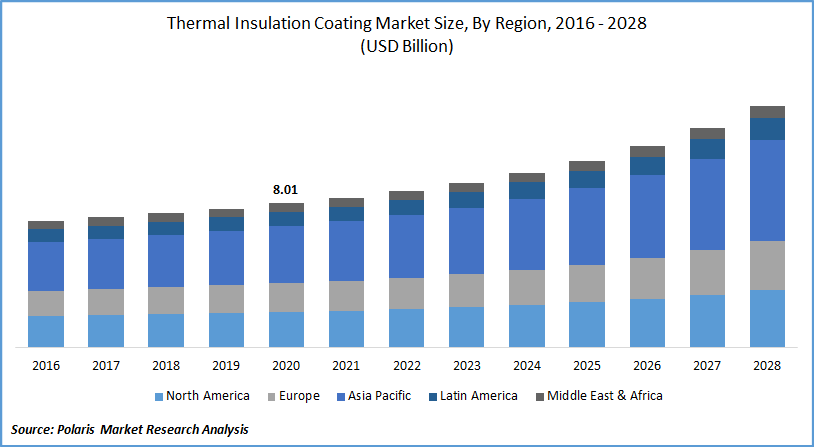 Thermal Insulation Coating Market Report